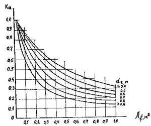 График - коэффициент условий работы промерзающего грунта k