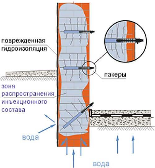 Кровли полимочевиной самара гидроизоляция