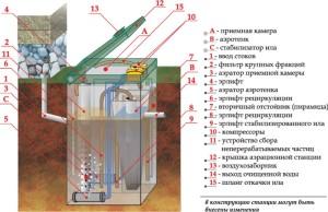 Конструкция и схема септика Топас