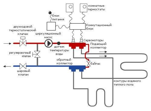 Подключение терморегулятора к