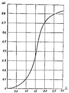 Показатель W определяют по графику