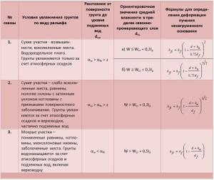 Расчетные формулы для различных типов грунтов