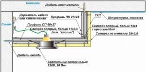 Схема крепления двухуровневого потолка
