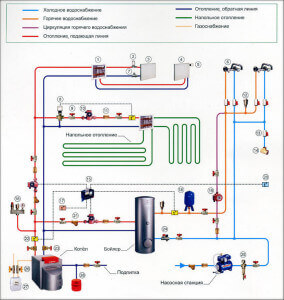 Схема обвязки котла отопления