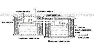 Схема расположения Еврокубов
