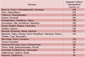 Справочная таблица для определения глубины заложения фундамента