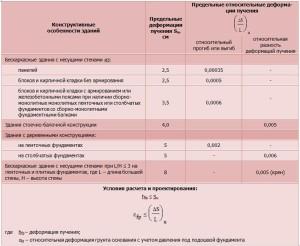 Таблица 2 – Допустимые деформации