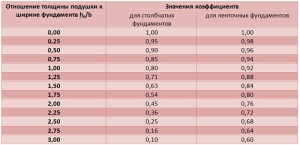 Таблица 3 – Определение коэффициента