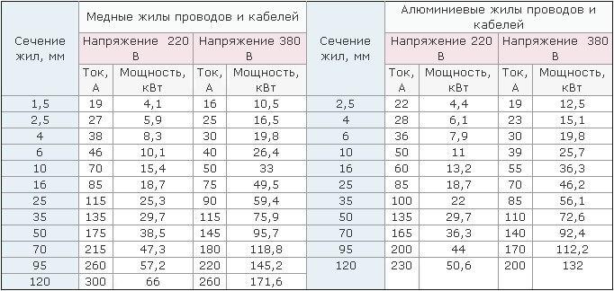 Таблица которая поможет