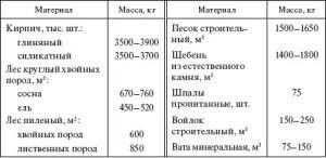 Таблица - нагрузки на фундамент