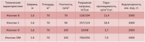 Технические характеристики изоспана классов: B,C,D,DM