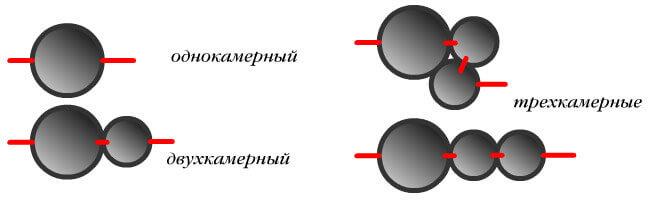 Варианты установки септика из