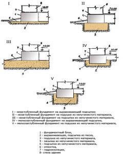 По данным таблицы и рисунку выбираем группу фундаментов, соответствующую типу грунта III «тяжелые суглинки». Это фундамент, не заглубленный в грунт, на песчано-гравийной подсыпке. Ширина фундамента – 0,4 м; высота – 0,7 м; толщина подсыпки – 0,5 м.