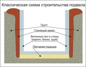 Классическая схема обустройства погреба под домом