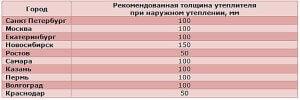 Рекомендации по толщине утеплителя в в разных районах России