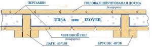 Схема установки пола в доме