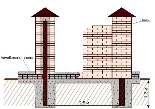 Схема вырытой траншеи под
