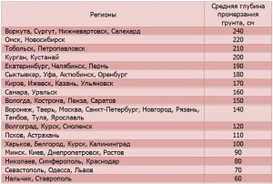 Список регионов со средним промерзанием грунта в см