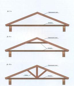 Стропильная система крыши гаража