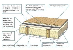 Структура - из чего состоит деревянное перекрытие