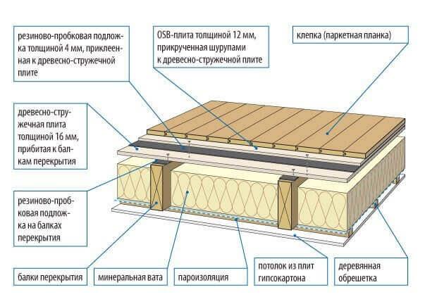 пароизоляция между этажами в деревянном доме