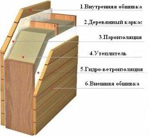 Структура укладки слоев для утепления