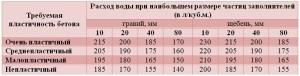 Таблица для создания требуемой прочности бетона