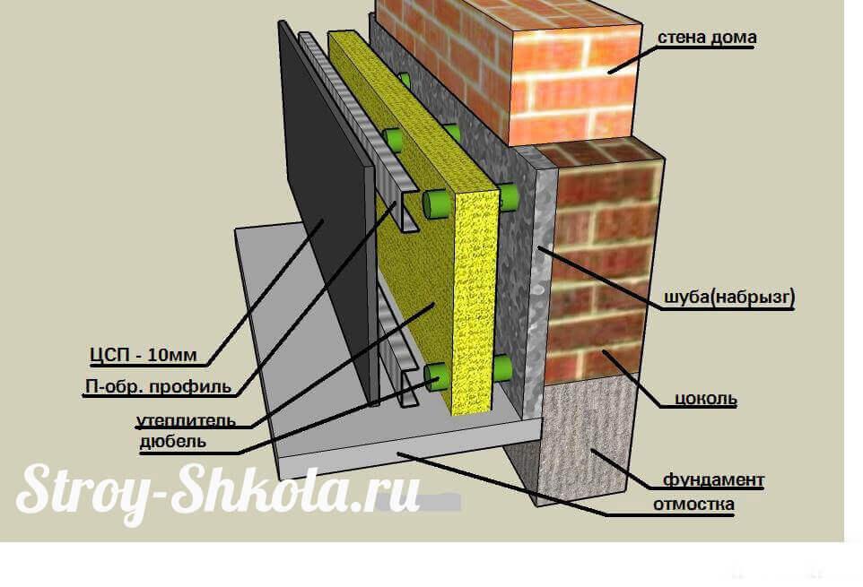 взгляд стратегию как сделать гидроизоляцию цоколя изнутри исправляя ошибки строителей нашего занятия