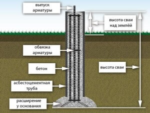 Внутренний вид скважины после заливки бетона