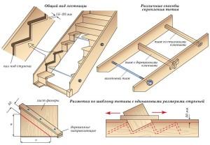 Способы крепления тетив для лестницы
