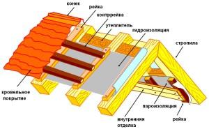 Структура конька крыши