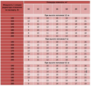 Таблица для расчета количества радиаторов отопления на комнату с высотой потолков более трех метров