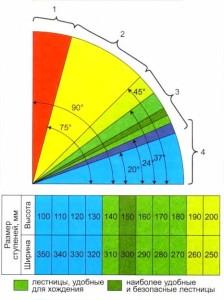 Таблица размеров ступеней по мере их безопасности в мм