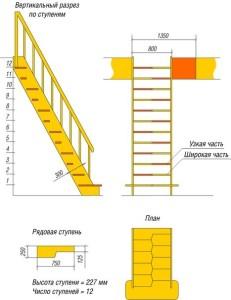 Технология выполнения лестницы