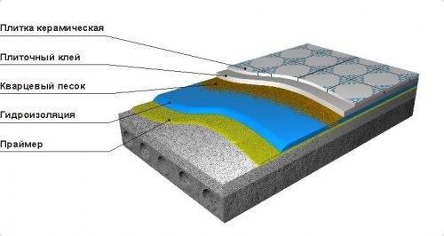 Пароизоляция гидроизоляция стяжка утеплитель гидроизоляция проникающего действия пенетрон купить