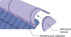 Обратите внимание что после укладки кровельного покрытия ставится конек