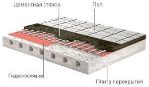 Образец укладки слоев пароизоляции