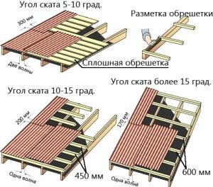 Схема укладки обрешетки