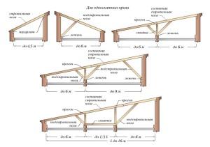 Стропильные системы для односкатной крыши