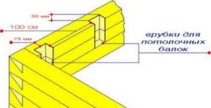 Врубки для потолочных балок
