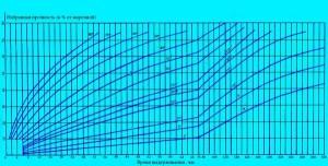 Набранная прочность бетона в зависимости от времени выдерживания в часах
