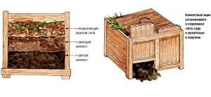 Образец наполнения компостного ящика