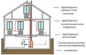 Образец подключения двухтрубной системы отопления