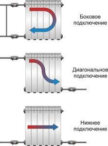 Разновидности подключения радиаторов к отопительной системе