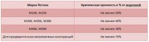 Таблица между критической прочности в зависимости от марки бетона