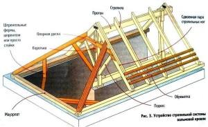Каркас трехскатной крыши и ее структура