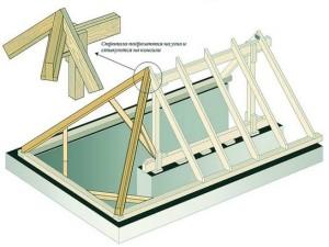 Монтаж накосных стропил для трехскатной крыши