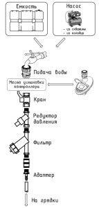 Оборудование для системы капельного полива