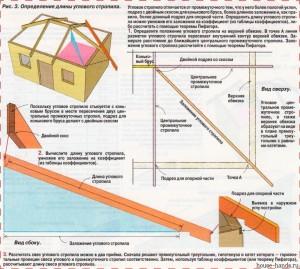 Определение длины углового стропила