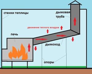 Принцип действия буржуйки для теплицы